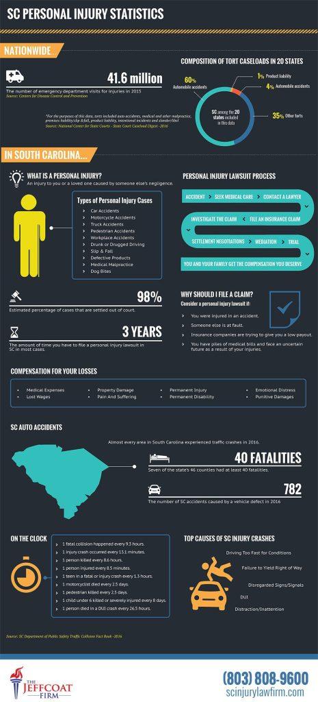 S.C. Injury Statistics - Infographic